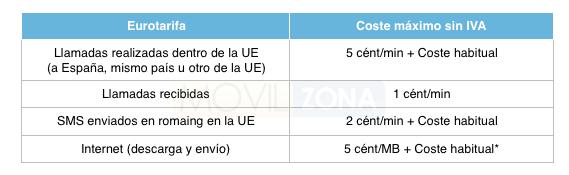 tabla-eurotarifa